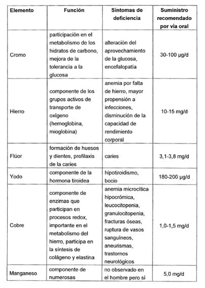 foto tabla oligoelementos